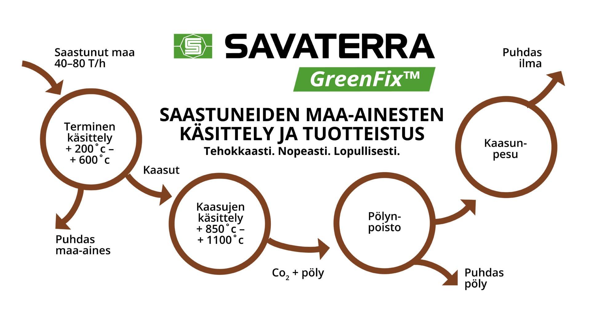 Savaterra Greefix kaaviokuva
