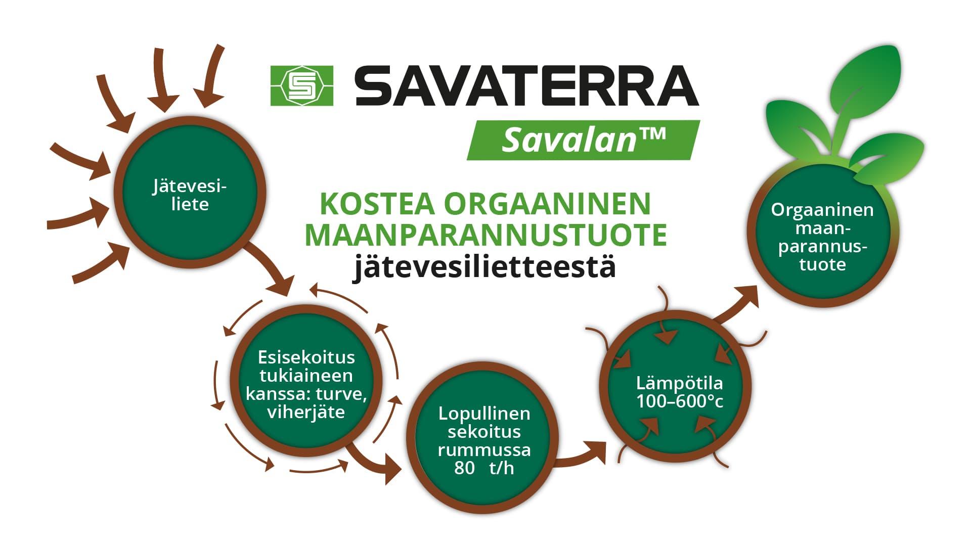 Savaterra Savalan kaaviokuva